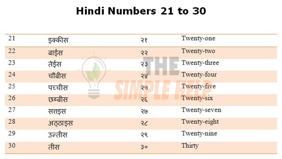 Hindi Numbers 21 to 30