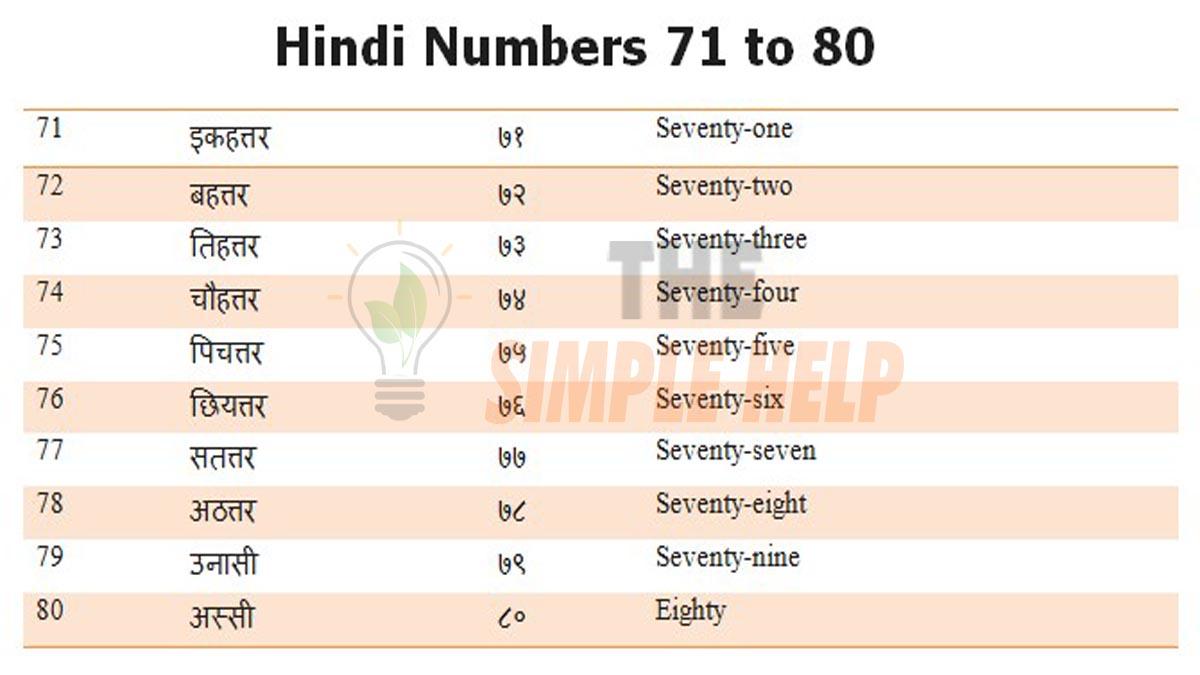 Hindi Numbers 71 to 80
